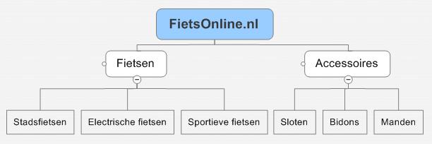 Zoekmachine optimalisatie hierarchische menustructuur website