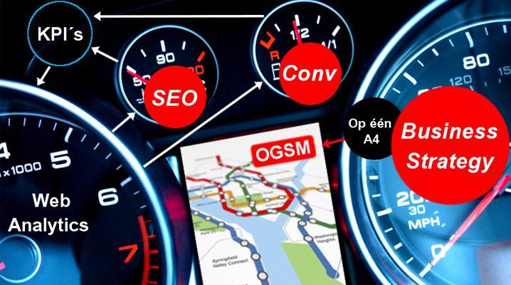 OGSM: concreet bedrijfsplan op 1 A4!