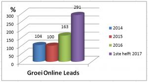 Groei Online Leads
