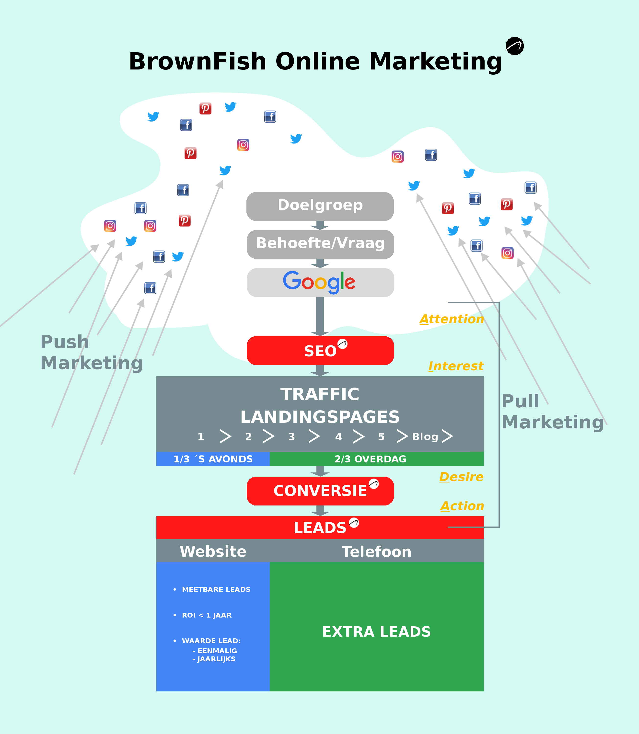 Social Media Marketing BrownFish Online Marketing